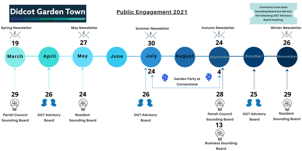 Public engagement 2021.  19 March parish council sounding board, 26 April adivsory board, 24 May resident sounding board, 26 July advisory board, 20 July summer newsletter, summer holidays - didcot garden party, 24 September newsletter, 13 September business sounding board, 28 parish sounding board, 25 Oct advisory board, 26 Nov resident sounding board, 26 Nov newsletter.